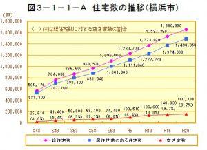 住宅数の推移